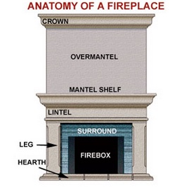 anatomy of a fireplace insert
